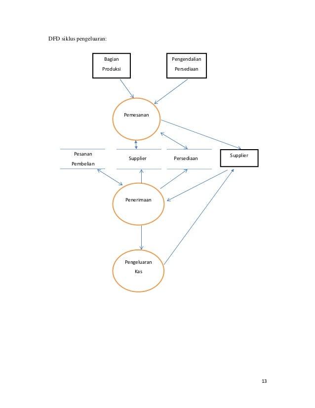Laporan sistem informasi akuntansi pada rumah makan basamo 16 13 dfd siklus pengeluaran persediaansupplier ccuart Choice Image