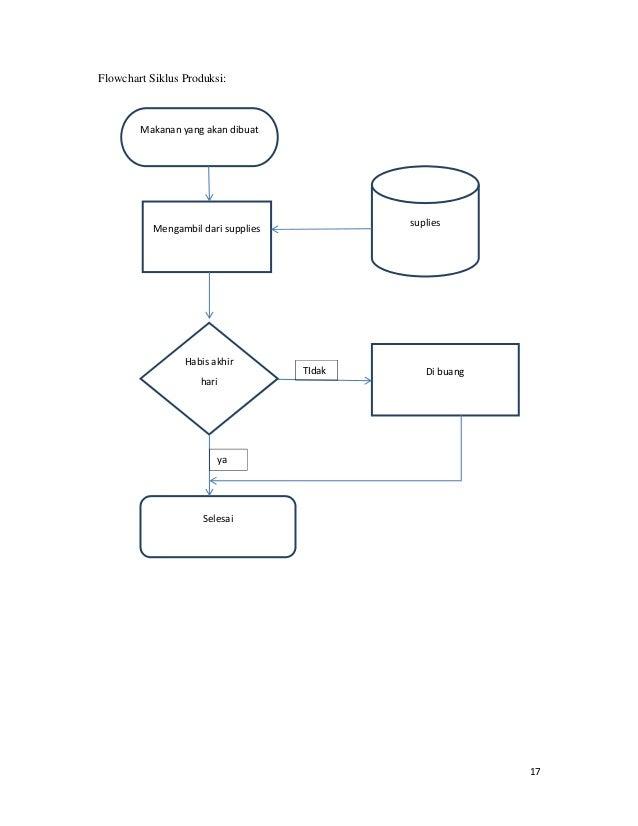 Laporan Sistem Informasi Akuntansi Pada Rumah Makan Basamo