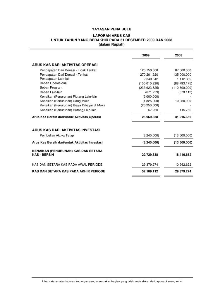 Opini Auditor Independen Dan Laporan Keuangan Yayasan Penabulu Tahun