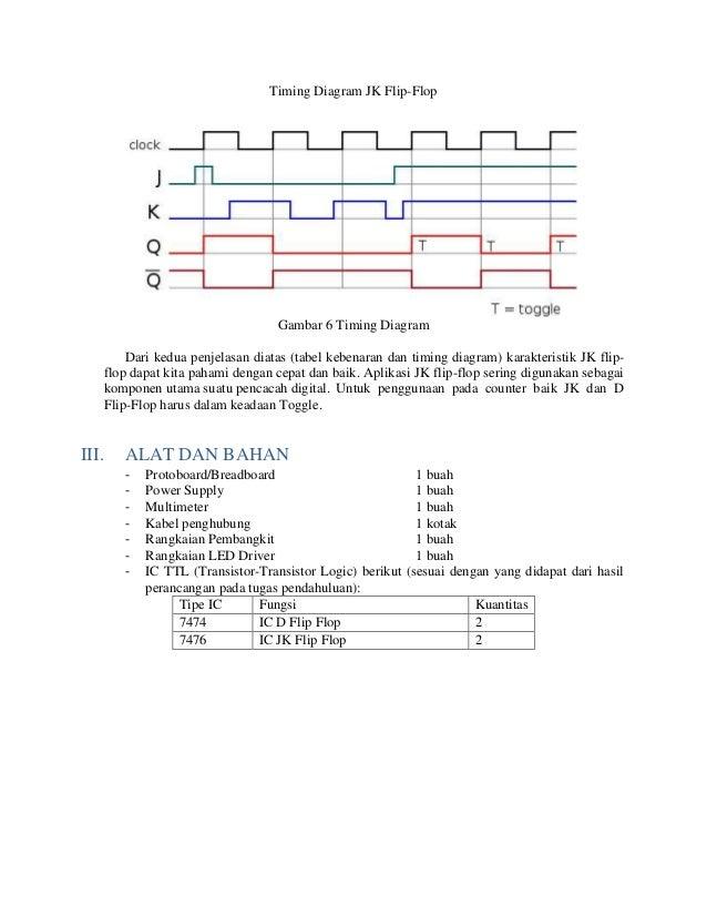 Laporan Binary Counter