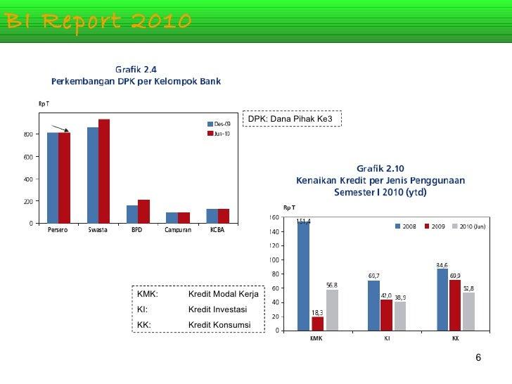 BI Report 2010 KMK:  Kredit Modal Kerja KI:  Kredit Investasi KK:  Kredit Konsumsi DPK: Dana Pihak Ke3