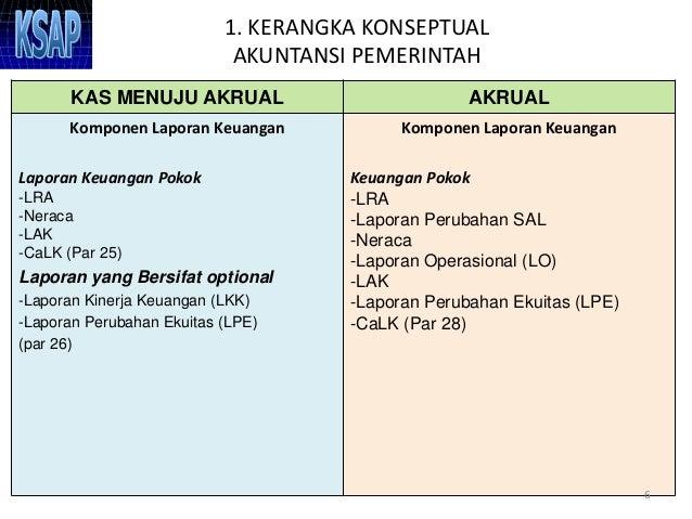 Contoh Laporan Keuangan Pemerintah Daerah Download Kumpulan Contoh Laporan