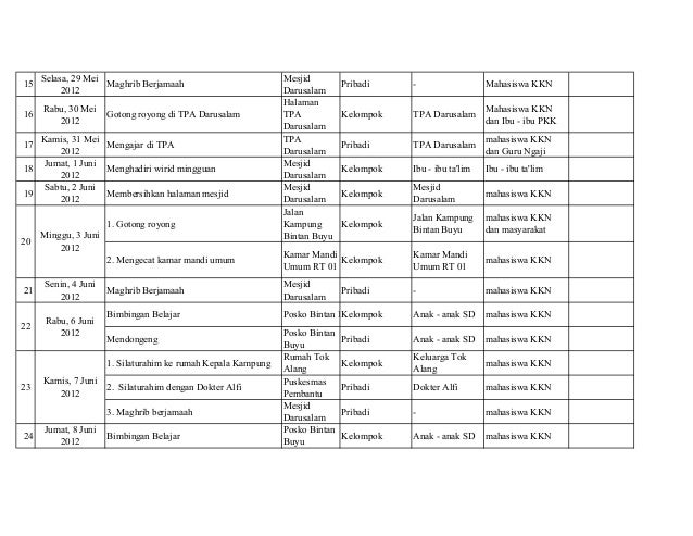 Laporan Kegiatan Pribadi Kuliah Kerja Nyata Kkn 2012 Bintan Buyu