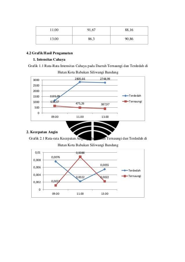 3. Suhu Grafik 3.1 Rata-rata Suhu pada Daerah Ternaungi dan Terdedah di Hutan Kota Babakan Siliwangi Bandung 4. Kelembaban...