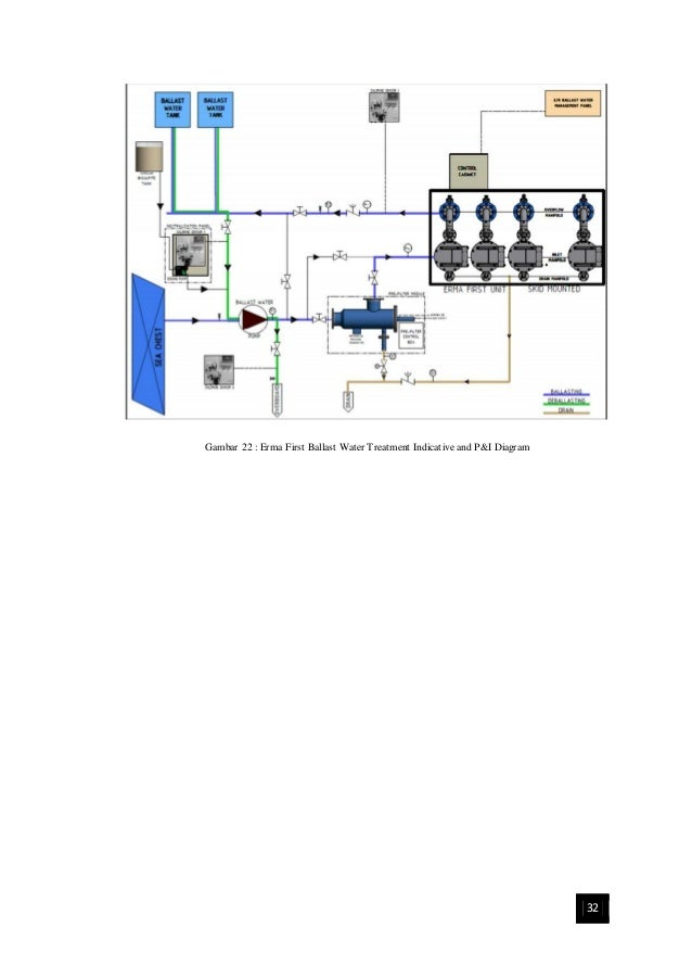 Pemilihan Water Ballast Treatment Plant pada Kapal Tanker