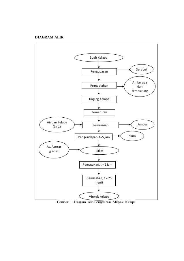 Laporan praktikum minyak kelapa modern dan tradisional diagram alir ccuart Choice Image