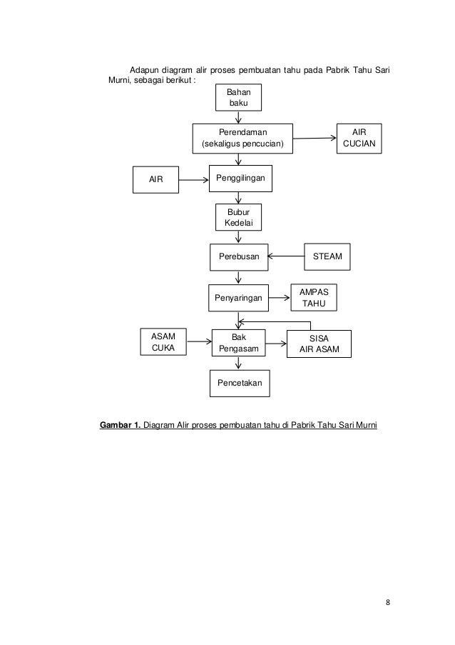 Lap praktikum pencegahan pencemaran pabrik tahu setelah dicetak 12 8 adapun diagram alir proses ccuart Choice Image