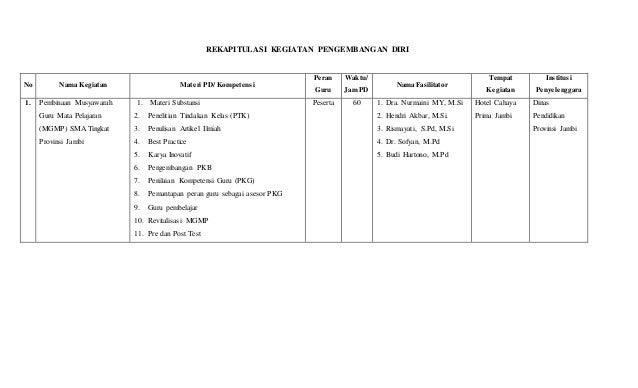REKAPITULASI KEGIATAN PENGEMBANGAN DIRI No Nama Kegiatan Materi PD/ Kompetensi Peran Guru Waktu/ Jam PD Nama Fasilitator T...
