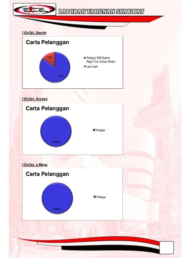 I`ExCeL Ex_Design  Carta Pelanggan                                  Pelajar SM Sains                                  Raja...