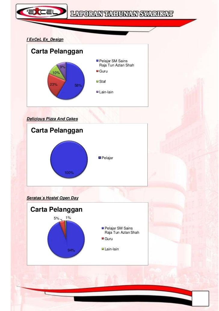 Jualan Hari Kebudayaan Islam  Carta Pelanggan                  5%                                         Pelajar SM Sains...