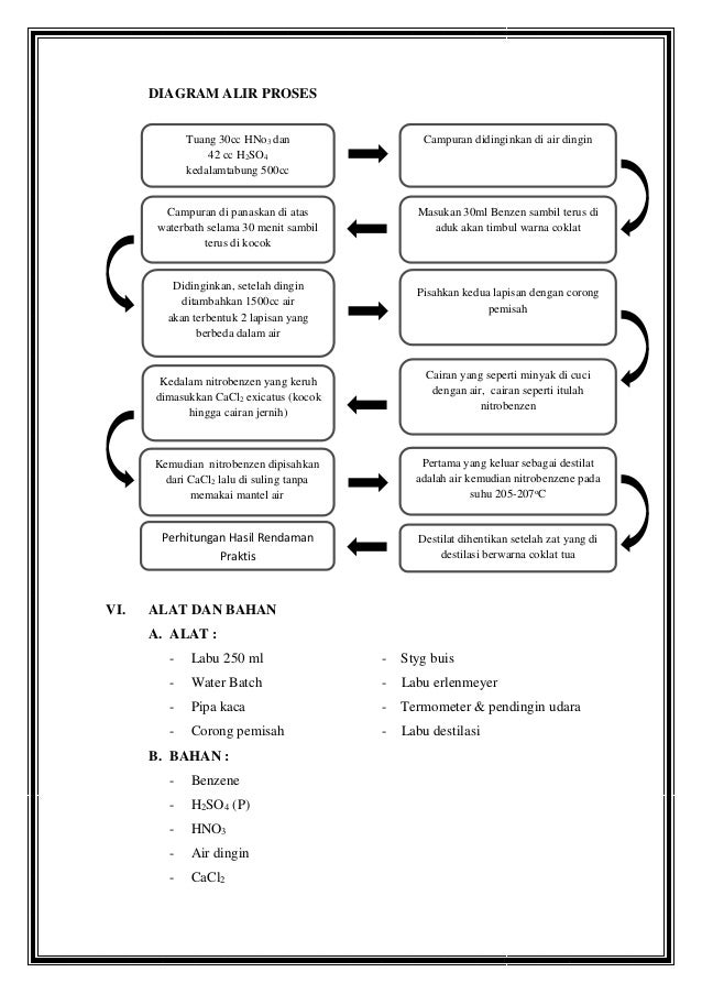 Laporan praktikum nitrobenzen diagram alir proses ccuart Images