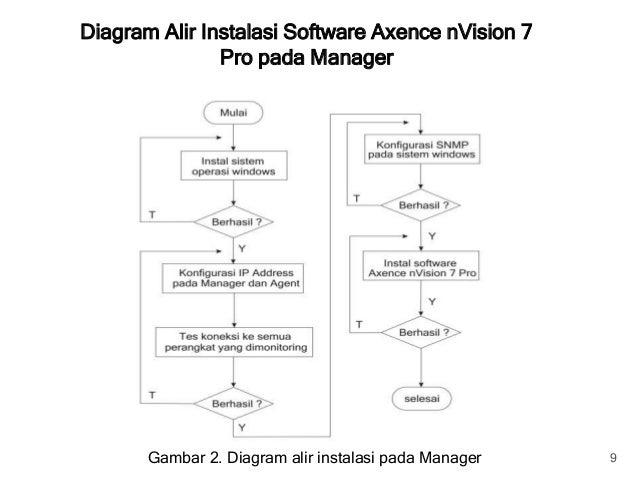 Monitoring jaringan komputer diagram alir instalasi software ccuart Image collections