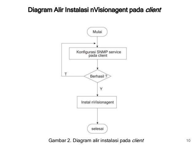 Monitoring jaringan komputer diagram ccuart Image collections
