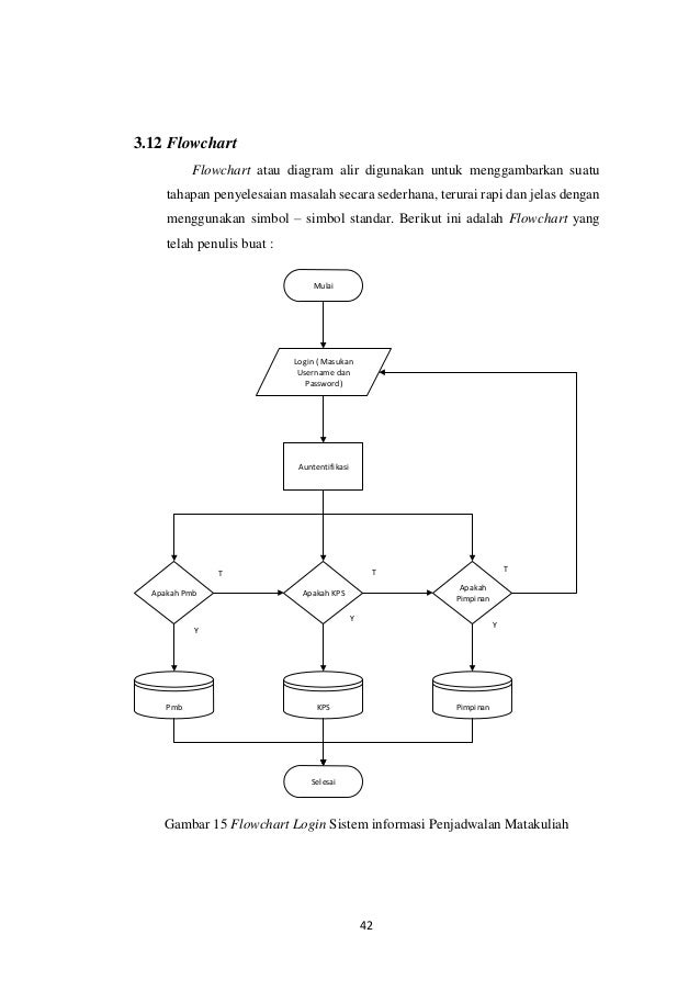 Sistem informasi penjadawalan mataluliah berbasis web pada politeknik tampilan jadwal matakuliah 42 ccuart Choice Image