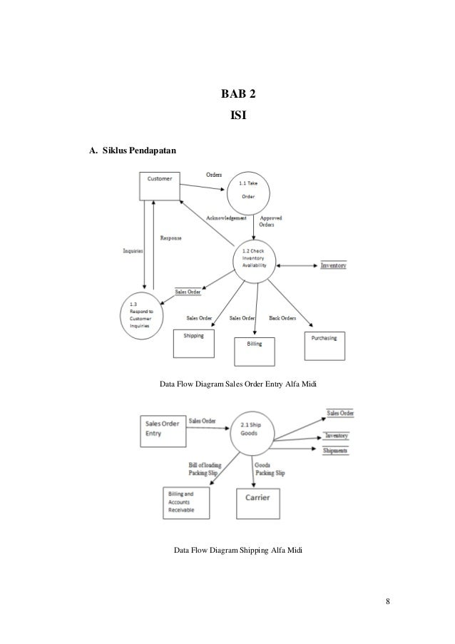 Laporan sistem informasi akuntansi pada alfa midi 8 8 bab 2 isi a siklus pendapatan data flow diagram ccuart Choice Image