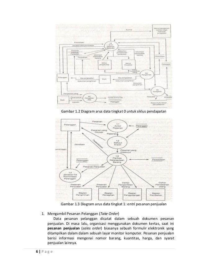 Laporan sistem informasi akuntansi pada apotek kimia farma 7 ccuart Images
