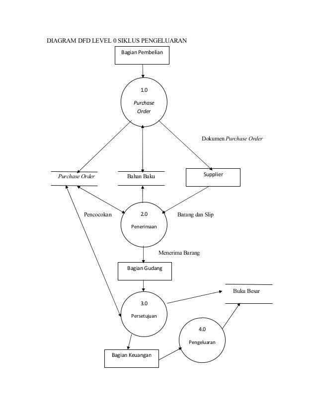Laporan sistem informasi akuntansi pada holland bakery diagram dfd level 0 siklus pengeluaran ccuart Image collections