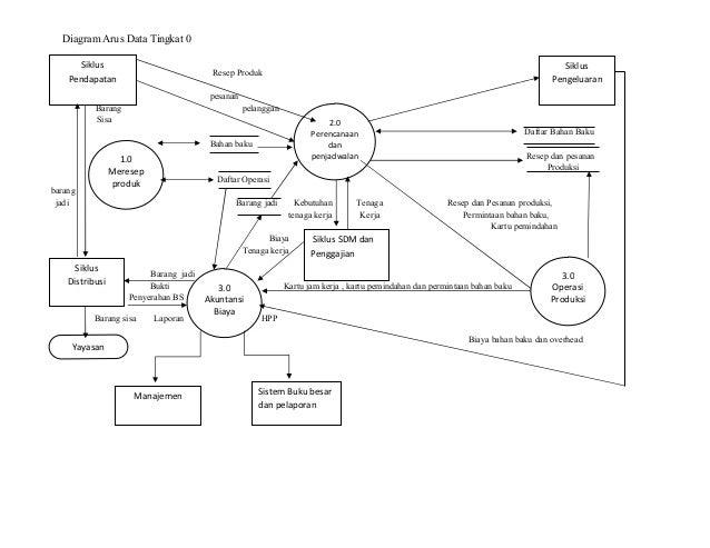 Diagram konteks siklus produksi complete wiring diagrams laporan sistem informasi akuntansi pada holland bakery rh slideshare net contoh diagram konteks penjualan diagram konteks ccuart Choice Image