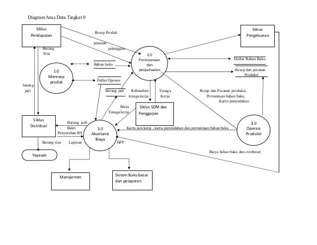 Laporan sistem informasi akuntansi pada holland bakery diagram arus data ccuart Gallery