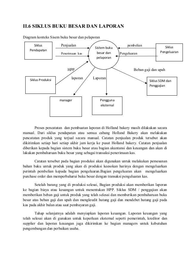 Laporan sistem informasi akuntansi pada holland bakery diagram alir siklus penggajian holland bakery 26 ccuart Image collections