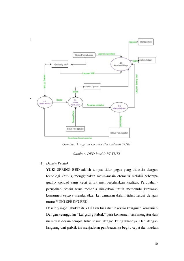Laporan sistem informasi akuntansi pada yuki springbed aktivitas dalam siklus produksi 10 10 gambar diagram konteks perusahaan ccuart Image collections