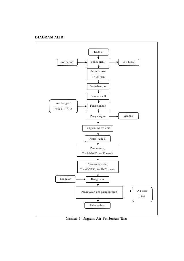 Laporan praktikum tahu diagram alir ccuart Choice Image