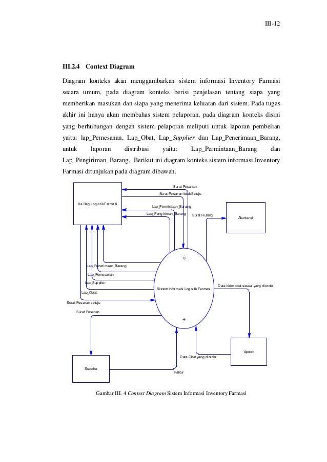 Laporan tugas akhirfarmasi inventory sub bagian administrasi sistem indonesia bahasa komunikasi 47 ccuart Images
