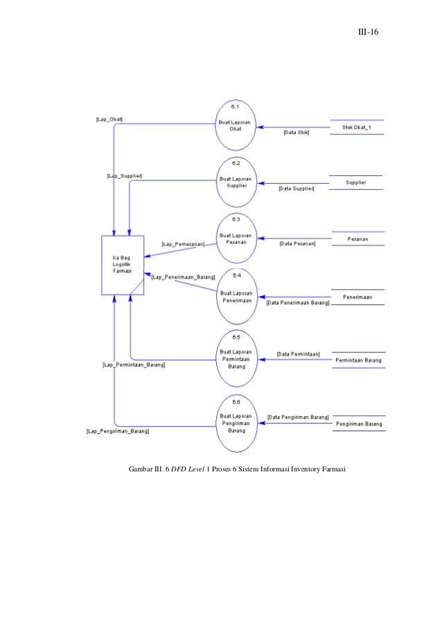 Laporan tugas akhirfarmasi inventory sub bagian administrasi sistem 51 iii 16gambar iii 6 dfd level ccuart Images