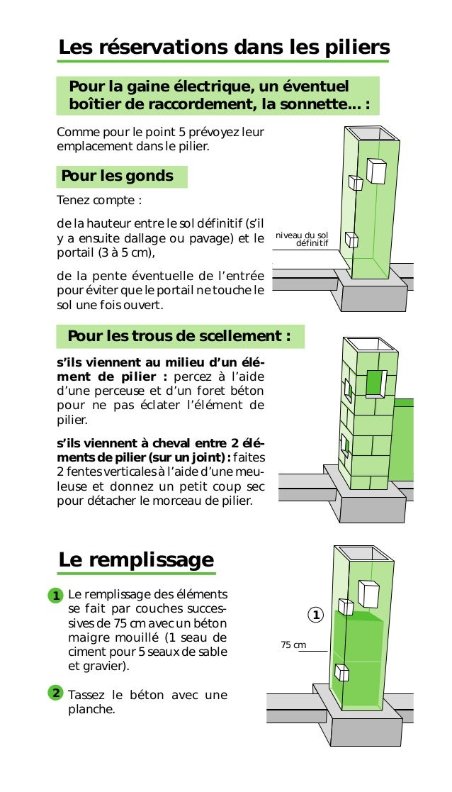 R ussir la pose des piliers et portail - Dosage beton pour pilier ...