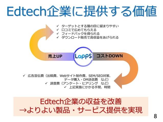 Edtech企業に提供する価値  ターゲットとする層の目に留まりやすい  口コミで広めてもらえる  フィードバックを得られる  ダウンロード販売で高収益をあげられる 売上UP コストDOWN  広告宣伝費(出稿費、Webサイト制作費、...