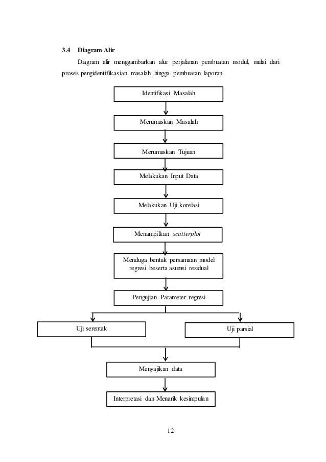 Laporan pratikum analisis regresi linier sederhana 18 12 34 diagram alir ccuart Images