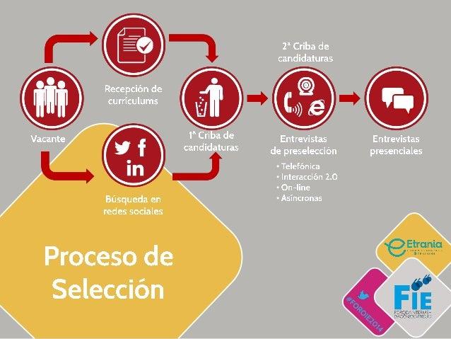 La primera entrevista a un proceso de selección está en las redes sociales Slide 2