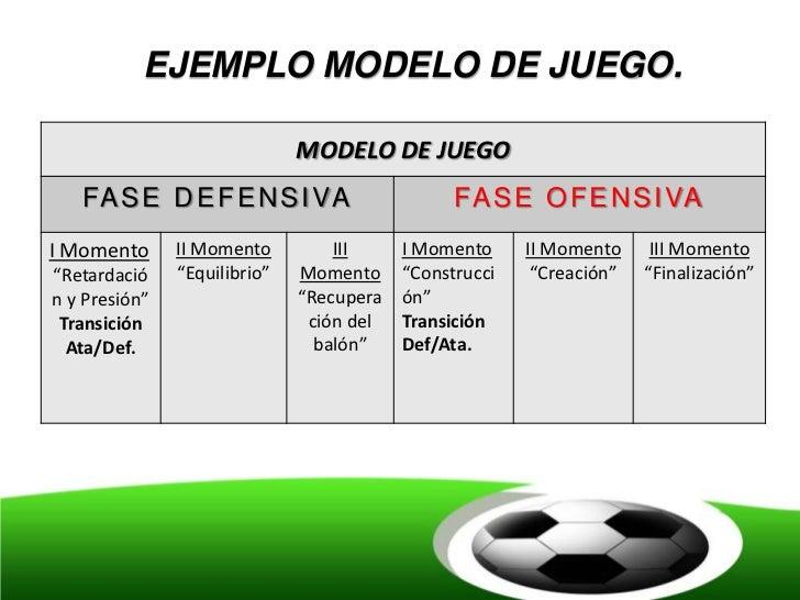 EJEMPLO MODELO DE JUEGO.                              MODELO DE JUEGO   FA S E D E F E N S I VA                      FA S ...