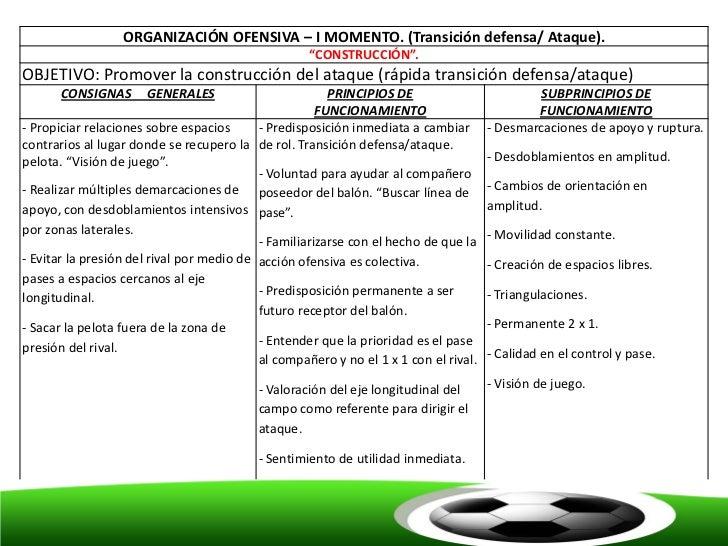 """ORGANIZACIÓN OFENSIVA – I MOMENTO. (Transición defensa/ Ataque).                                                    """"CONST..."""