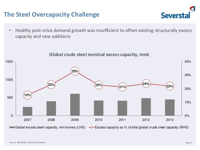 Russia in the context of current global steel trends and