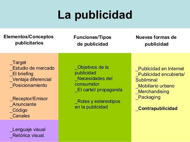 La publicidadElementos/Conceptos        Funciones/Tipos          Nuevas formas de    publicitarios           de publicidad...