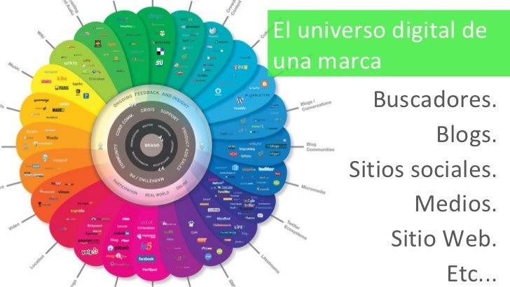 Buscadores. Blogs. Sitios sociales. Medios. Sitio Web. Etc... El universo digital de una marca