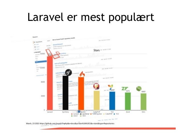 Laravel er mest populært