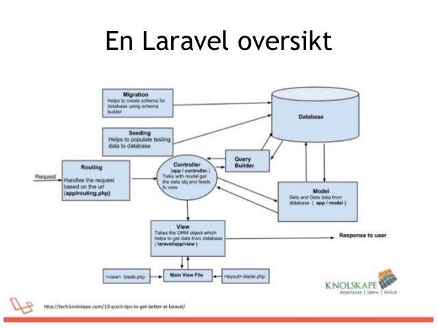 En Laravel oversikt
