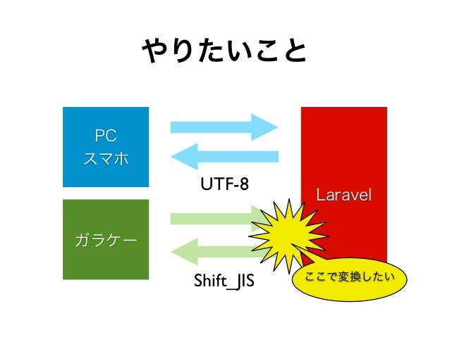 やりたいこと Laravel PC スマホ ガラケー UTF-8 Shift_JIS ここで変換したい
