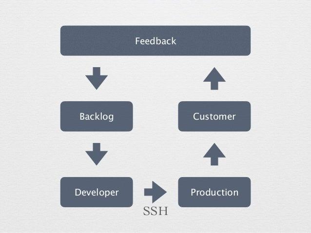 Developer Production Customer Feedback Backlog SSH