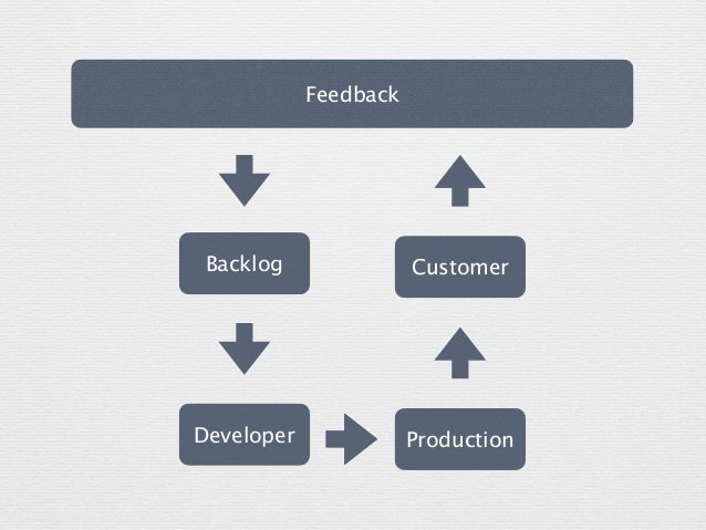 Developer Backlog Feedback Production Customer