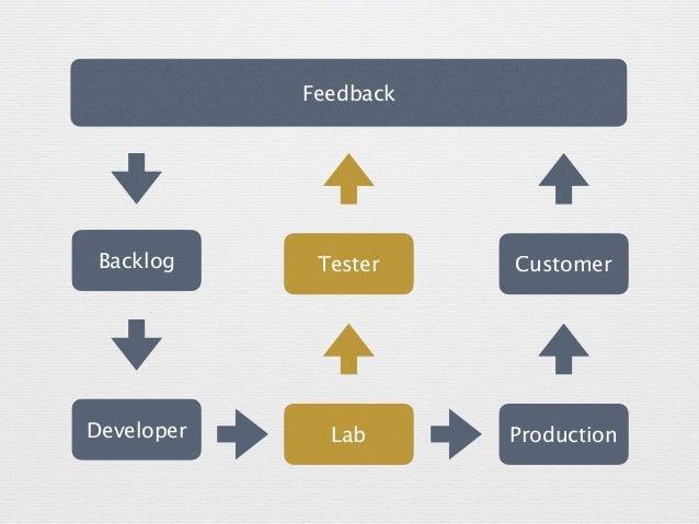 Feedback Developer Production CustomerBacklog Lab Tester