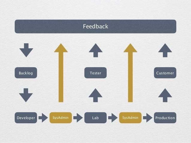 Feedback Developer Production CustomerBacklog Lab Tester SysAdminSysAdmin