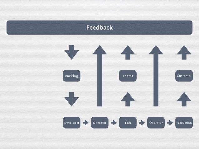 Feedback CustomerBacklog Tester Developer LabOperator ProductionOperator