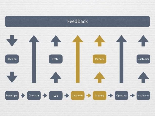Feedback CustomerBacklog Tester Developer LabOperator ProductionOperatorStagingSysAdmin Planner
