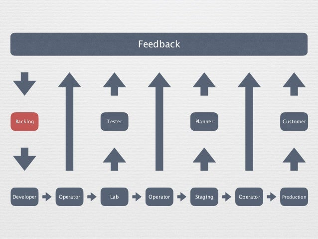 Feedback CustomerBacklog Tester Developer LabOperator ProductionOperatorStagingOperator Planner