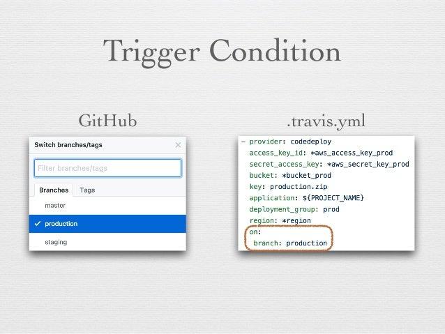 Git Workflow (TBD)