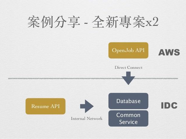 開發框架與⼯具 Framework ORM Migration Console