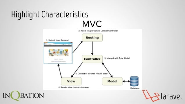 laravel Highlight Characteristics MVC